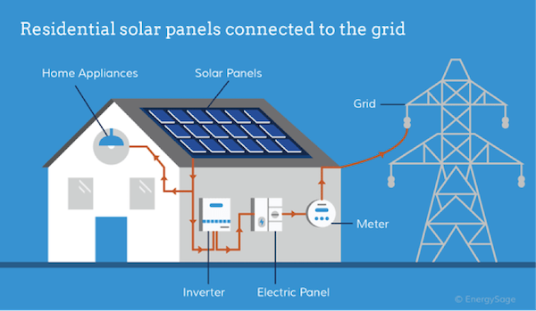 Solar Panel Buying Guide 2018