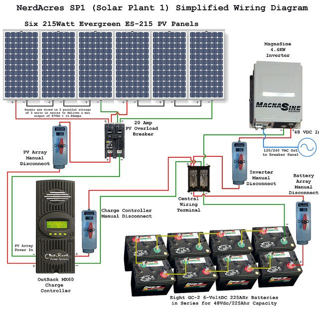 Solar Panel Installation And Wiring