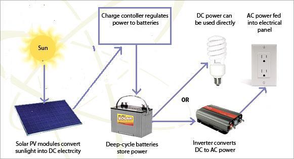 Solar Panel Setup Guide