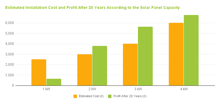 Solar Panels Cost For Installation